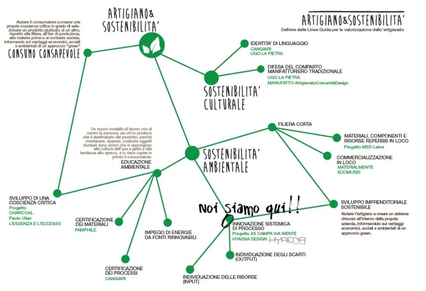 ARTIGIANATO E SOSTENIBILITA': DOVE OPERA hYAENA DESIGN
